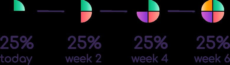Pay 25% today, 25% week 2, 25% week 4, 25% week 6